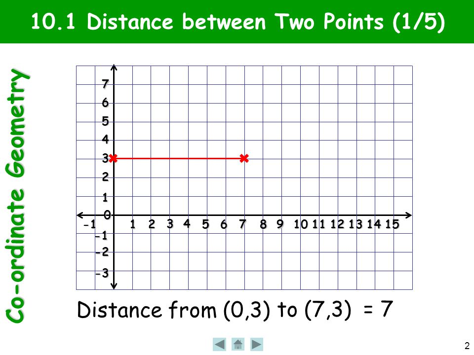 Co-ordinate Geometry 2 10.1 Distance between Two Points (1/5)1 2 3 4 56 7 89101112131415 0 1 2 3 4 5 6 7 -2 -3 Distance from (0,3) to (7,3) = 7