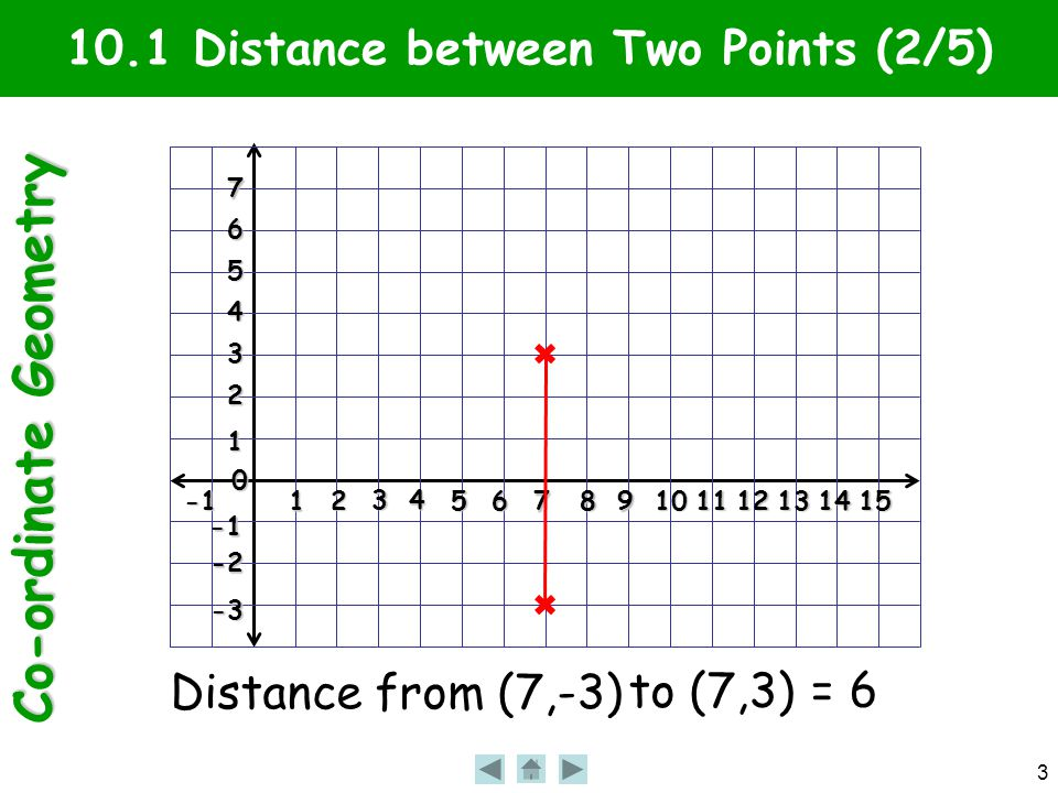 Co-ordinate Geometry 3 10.1 Distance between Two Points (2/5)1 2 3 4 56 7 89101112131415 0 1 2 3 4 5 6 7 -2 -3 Distance from (7,-3) to (7,3) = 6