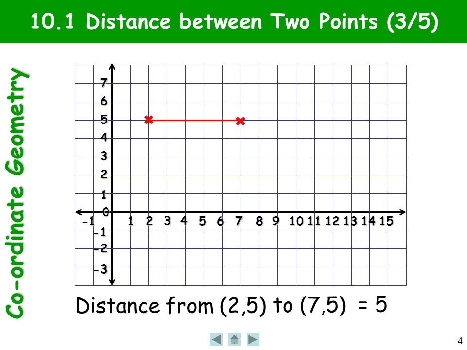 Co-ordinate Geometry 4 10.1 Distance between Two Points (3/5)1 2 3 4 56 7 89101112131415 0 1 2 3 4 5 6 7 -2 -3 Distance from (2,5) to (7,5) = 5