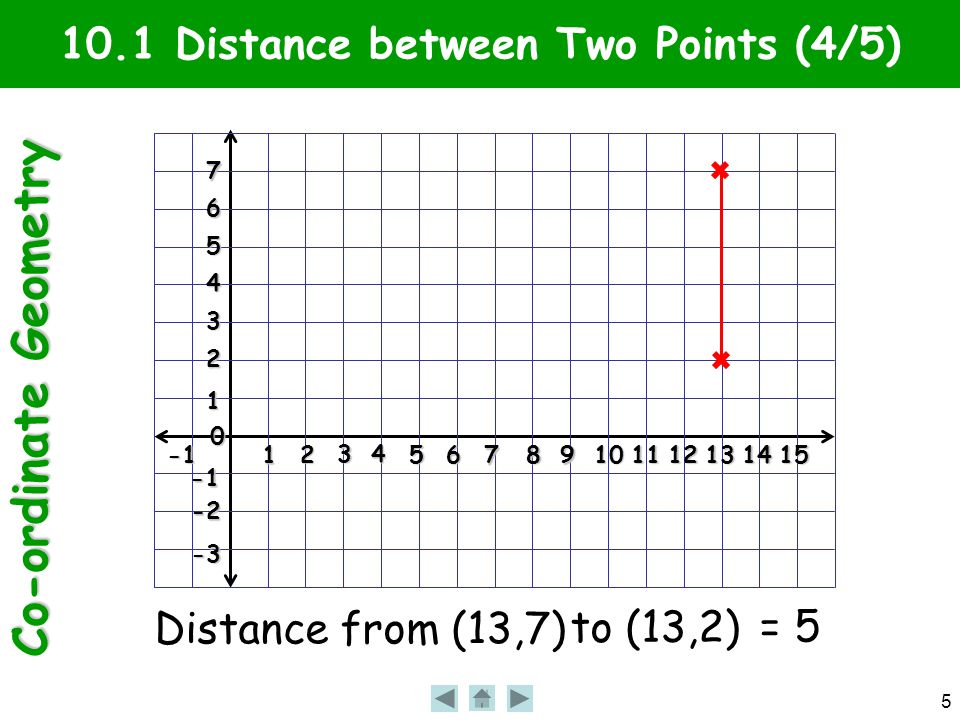 Co-ordinate Geometry 5 10.1 Distance between Two Points (4/5)1 2 3 4 56 7 89101112131415 0 1 2 3 4 5 6 7 -2 -3 Distance from (13,7) to (13,2) = 5
