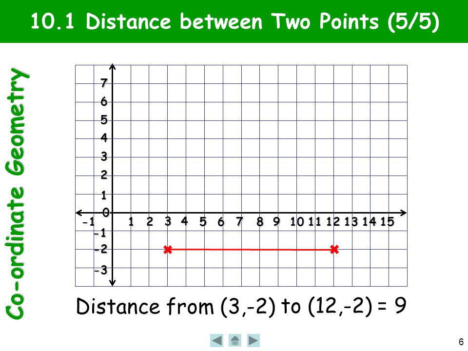 Co-ordinate Geometry 27 10.5 Linear Equations (6/6) Is the point given on the line.