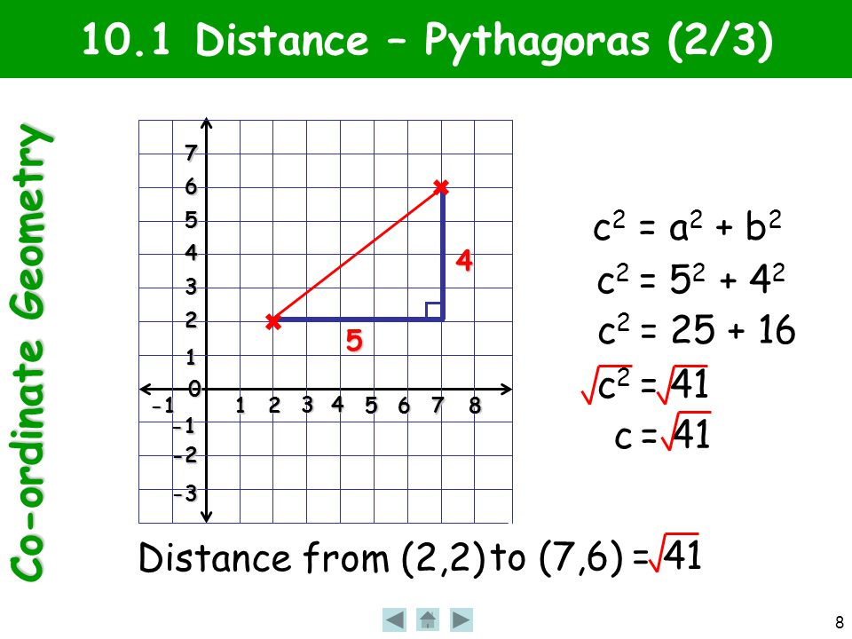Co-ordinate Geometry 8 1 2 3 4 56 7 8 0 1 2 3 4 5 6 7 -2 -3 10.1 Distance – Pythagoras (2/3) Distance from (2,2) to (7,6) = 41 5 4 c 2 = a 2 + b 2 c 2 = 5 2 + 4 2 c 2 = 25 + 16 c 2 = 41 c = 41