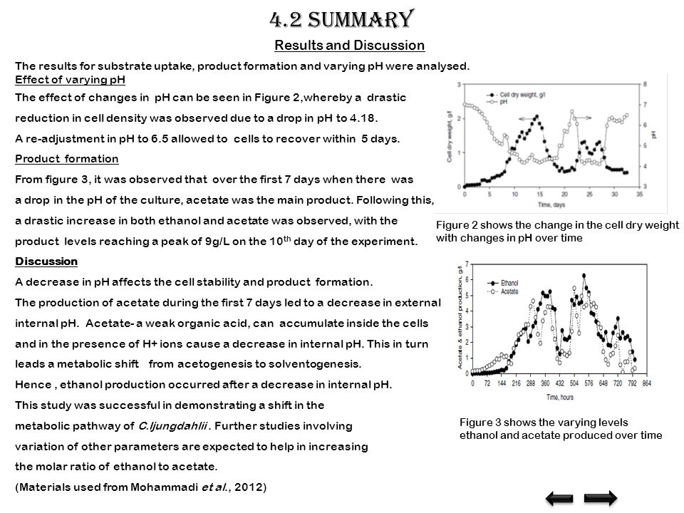 4.2 summary The results for substrate uptake, product formation and varying pH were analysed.