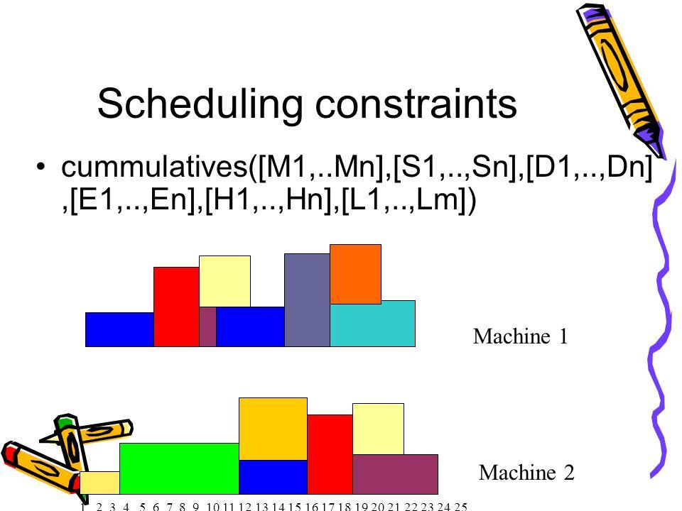 Scheduling constraints cummulatives([M1,..Mn],[S1,..,Sn],[D1,..,Dn],[E1,..,En],[H1,..,Hn],[L1,..,Lm]) 1 2 3 4 5 6 7 8 9 10 11 12 13 14 15 16 17 18 19 20 21 22 23 24 25 Machine 1 Machine 2