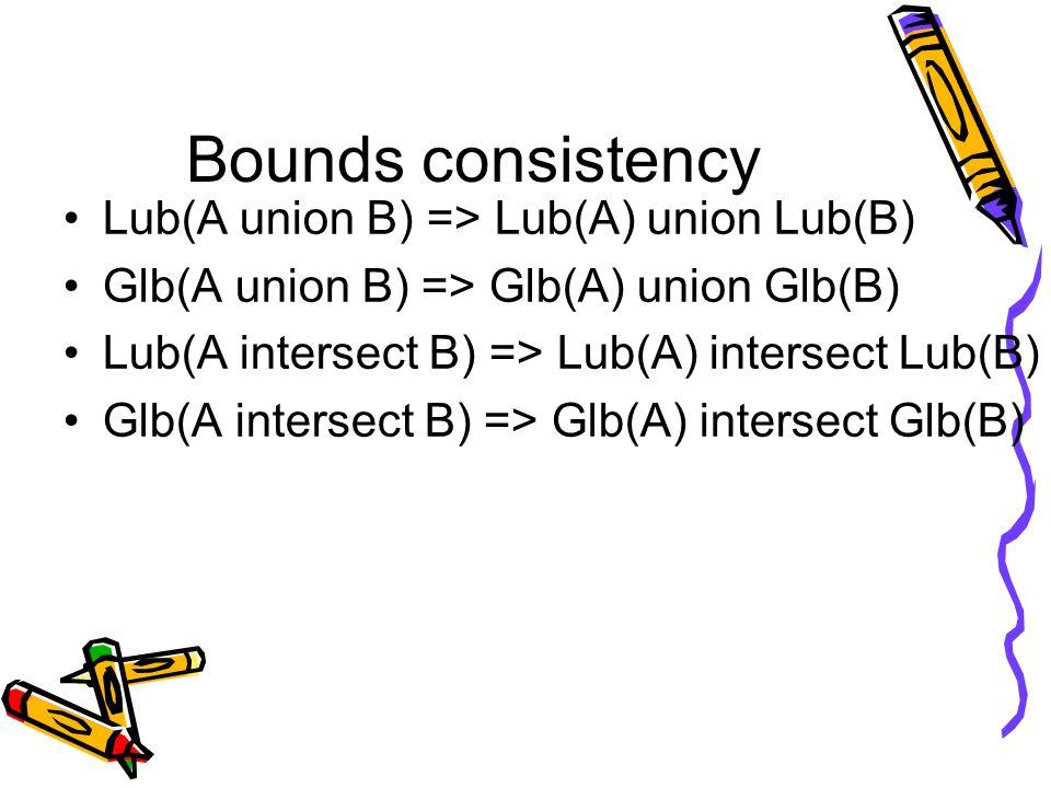 Bounds consistency Lub(A union B) => Lub(A) union Lub(B) Glb(A union B) => Glb(A) union Glb(B) Lub(A intersect B) => Lub(A) intersect Lub(B) Glb(A intersect B) => Glb(A) intersect Glb(B)