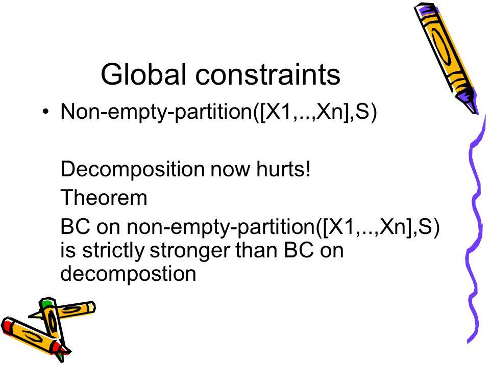 Global constraints Non-empty-partition([X1,..,Xn],S) Decomposition now hurts.