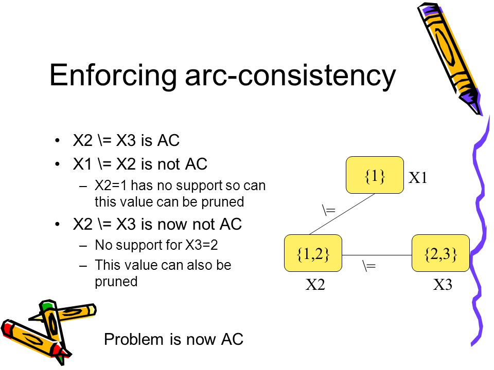 Enforcing arc-consistency X2 \= X3 is AC X1 \= X2 is not AC –X2=1 has no support so can this value can be pruned X2 \= X3 is now not AC –No support for X3=2 –This value can also be pruned Problem is now AC {1} {1,2}{2,3} \= X1 X3X2