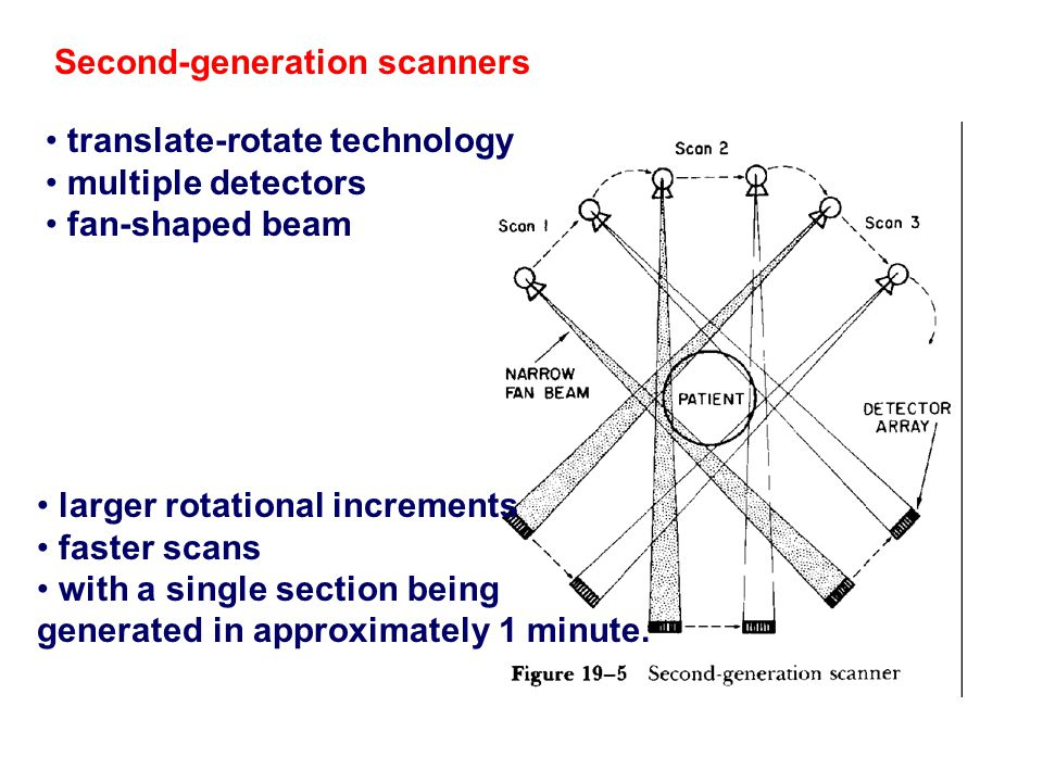 Second ‑ generation scanners larger rotational increments faster scans with a single section being generated in approximately 1 minute. translate ‑ ro