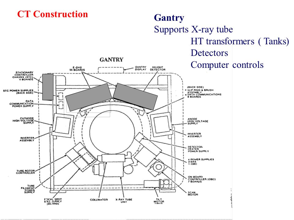 CT Construction Gantry Supports X-ray tube HT transformers ( Tanks) Detectors Computer controls