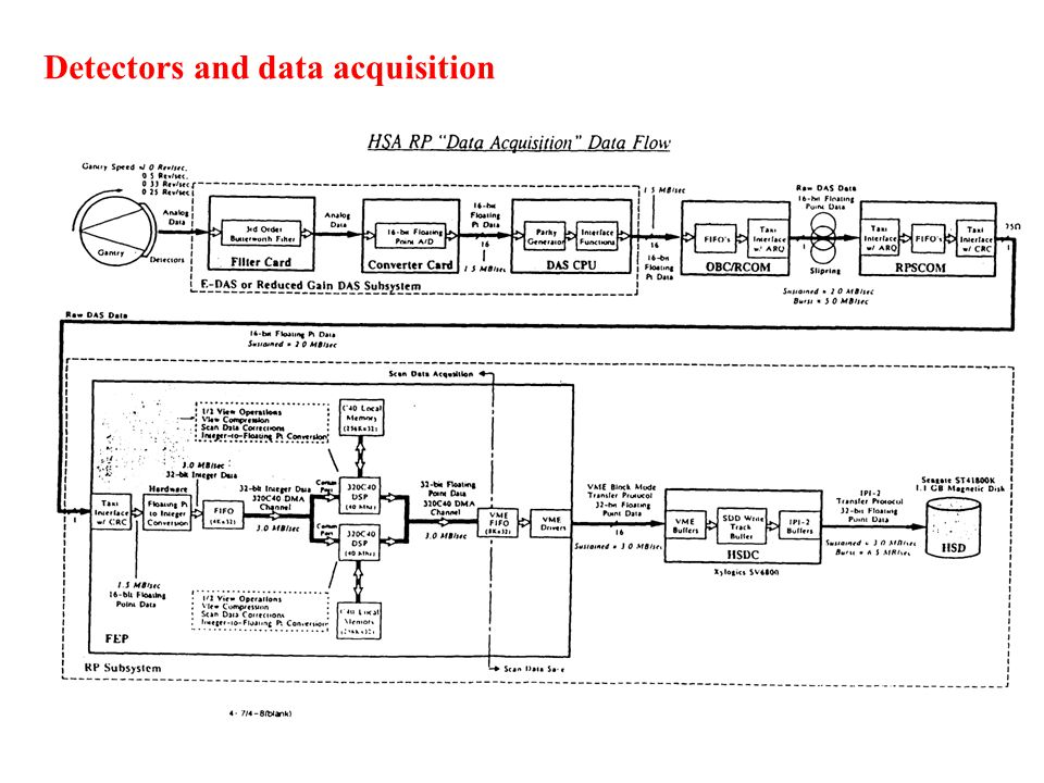 Detectors and data acquisition