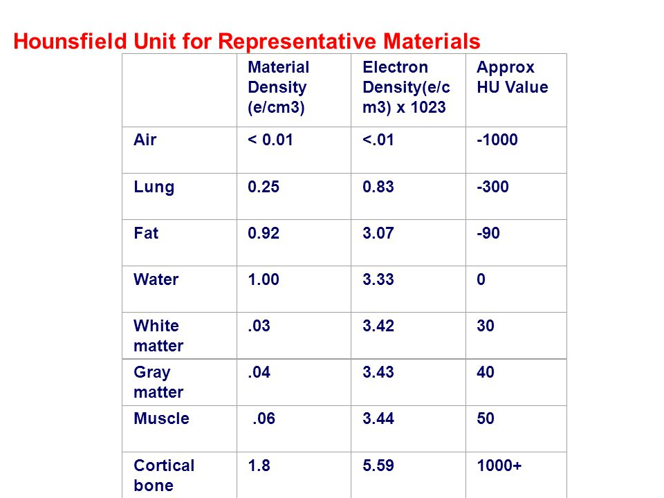 Hounsfield Unit for Representative Materials Material Density (e/cm3) Electron Density(e/c m3) x 1023 Approx HU Value Air< 0.01<.01 ‑ 1000 Lung0.250.