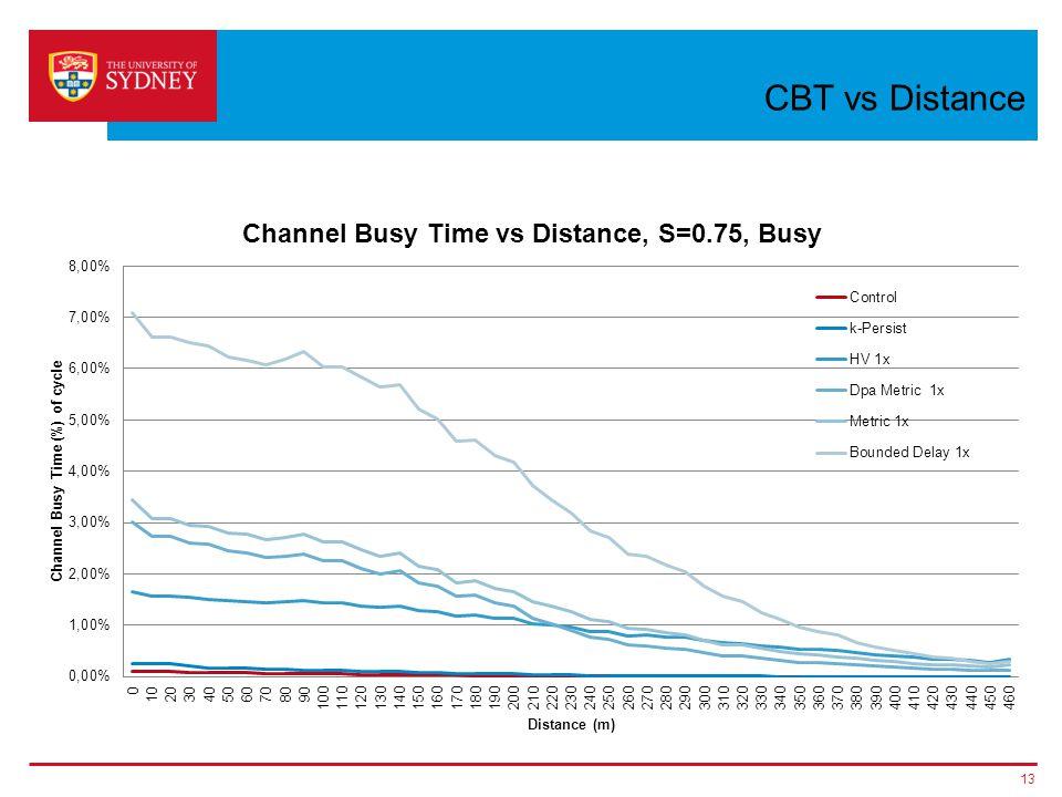 CBT vs Distance 13