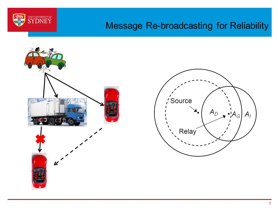 Message Re-broadcasting for Reliability 5 ADAD AIAI AGAG Source Relay
