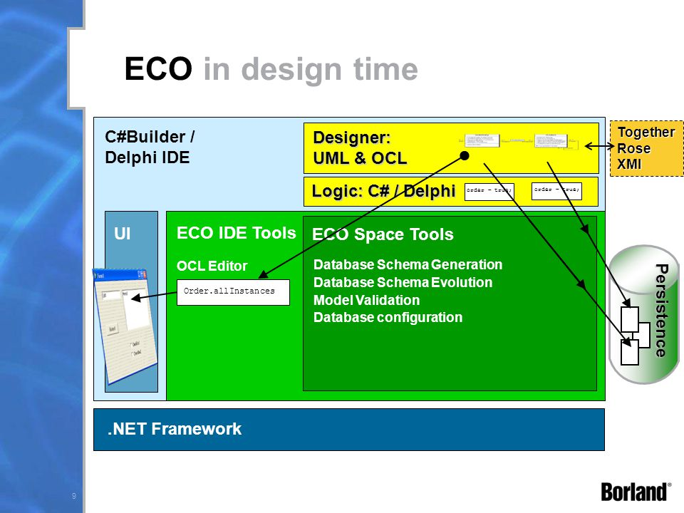 10 order = true; ECO Components.NET Platform Application ECO-Space.NET UI ECO Platform ECO O-R Mapping Persistence Object Relations Transactions Subscriptions Caching OCL Evaluation OCL Querying Undo / Redo Versioning Model: UML & OCL Logic: C# / Delphi Persistence