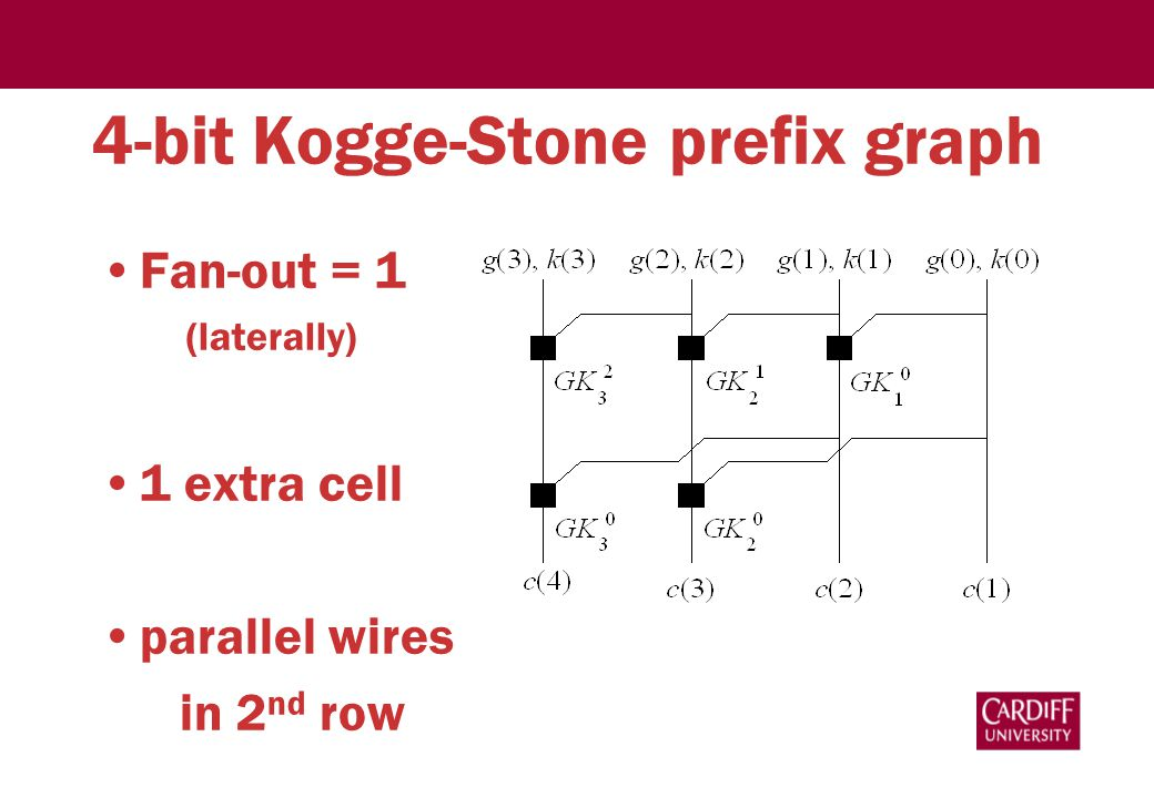 4-bit Kogge-Stone prefix graph Fan-out = 1 (laterally) 1 extra cell parallel wires in 2 nd row