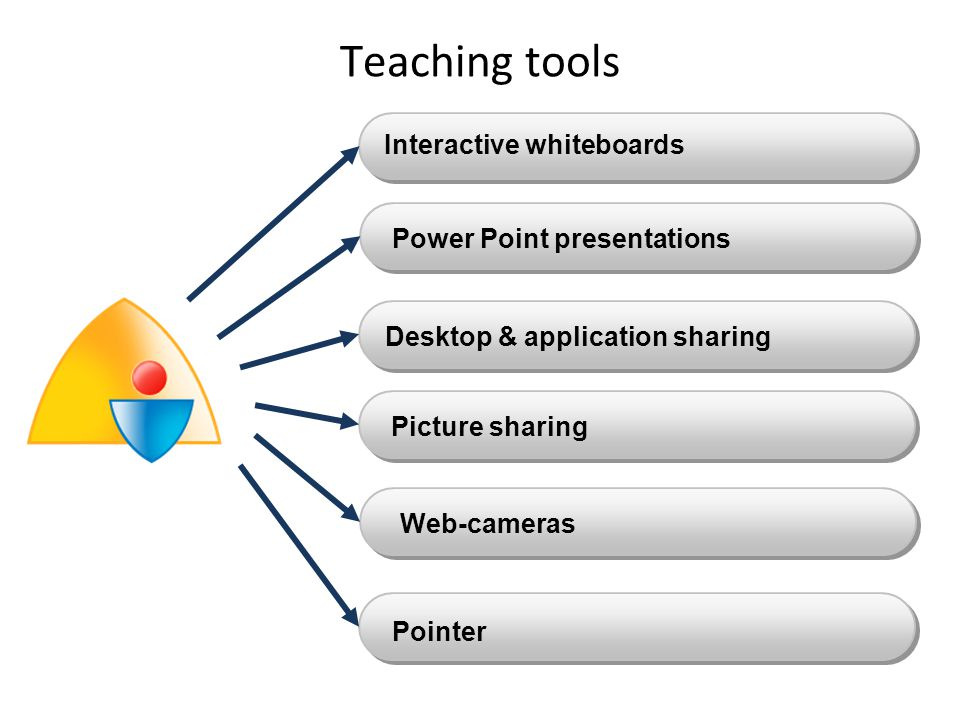 Teaching tools Desktop & application sharing Interactive whiteboards Picture sharing Power Point presentations Web-cameras Pointer