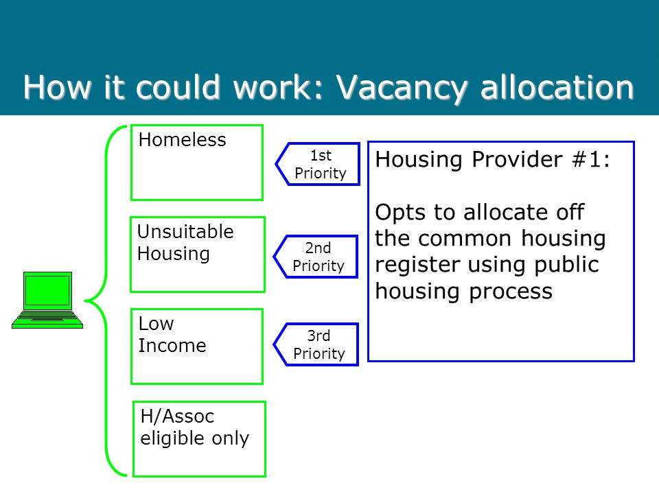 How it could work: Vacancy allocation Homeless Unsuitable Housing Low Income H/Assoc eligible only Housing Provider #1: Opts to allocate off the commo