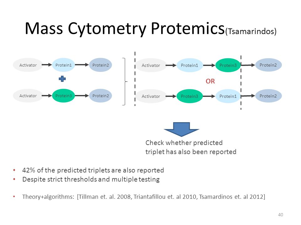 Mass Cytometry Protemics (Tsamarindos) 40 ActivatorProtein1Protein2 ActivatorProtein3Protein2 42% of the predicted triplets are also reported Despite strict thresholds and multiple testing Theory+algorithms: [Tillman et.