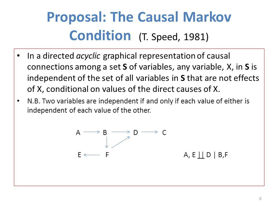 The (A!)Trouble with PC Truth: X Y Z PC 1: X Y Z Z = aY + e z Y = bX + e y Standardized:  yz = a;  xy = b;  xz = ab.