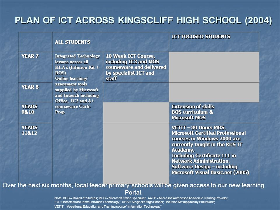 PLAN OF ICT ACROSS KINGSCLIFF HIGH SCHOOL (2004) ALL STUDENTS ICT FOCUSED STUDENTS YEAR 7 Integrated Technology lessons across all KLA's (Infusion Kit