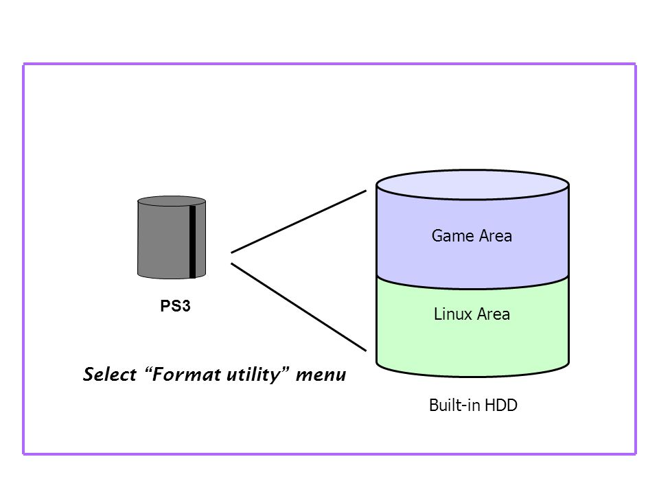 Linux Area Select Format utility menu Game Area Built-in HDD PS3