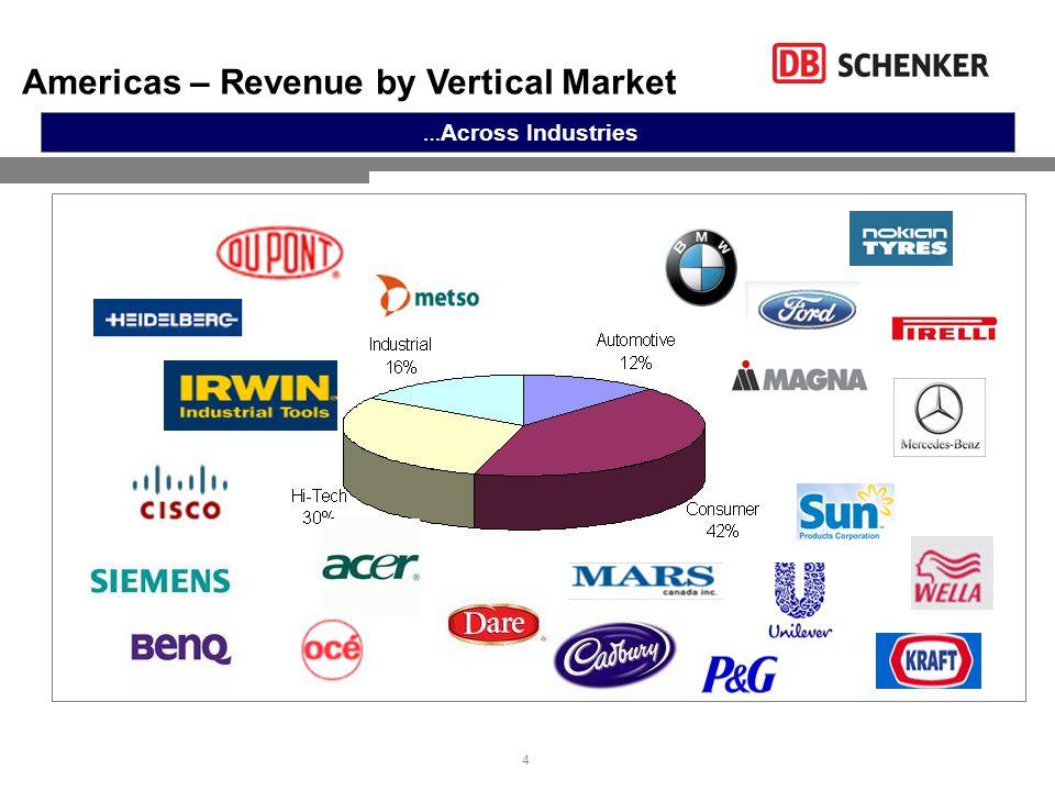 4 … Across Industries Americas – Revenue by Vertical Market