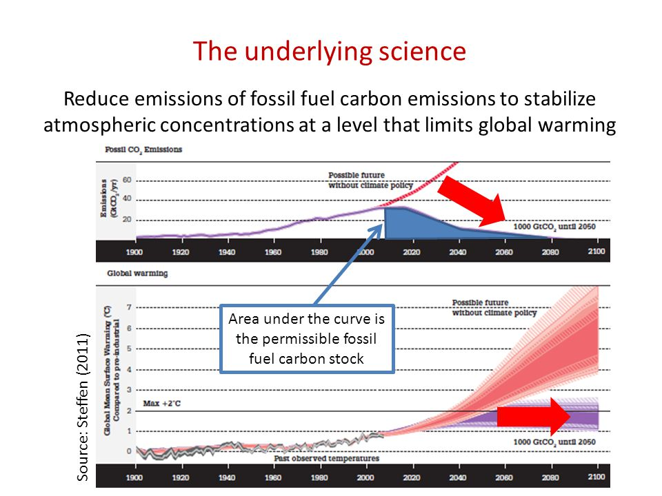 The underlying science Reduce emissions of fossil fuel carbon emissions to stabilize atmospheric concentrations at a level that limits global warming Area under the curve is the permissible fossil fuel carbon stock Source: Steffen (2011)