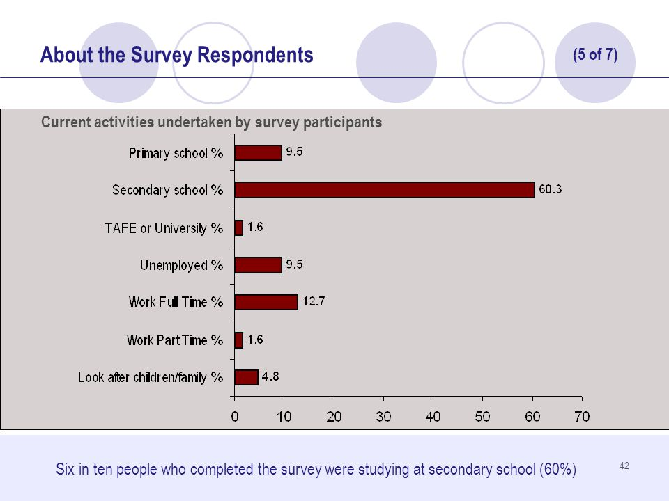 42 About the Survey Respondents Six in ten people who completed the survey were studying at secondary school (60%) Current activities undertaken by survey participants (5 of 7)