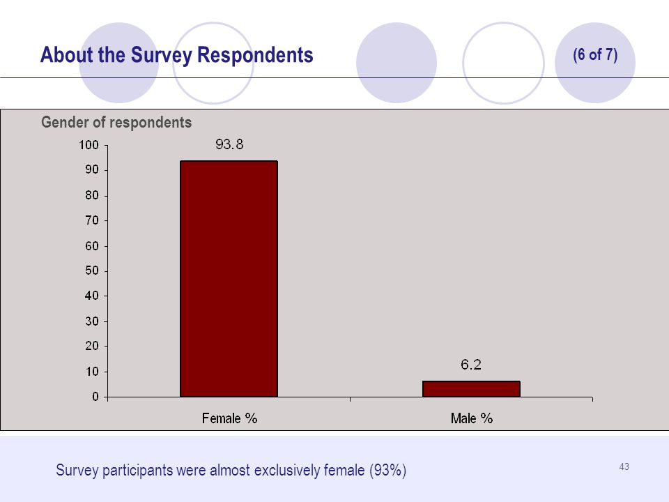 43 About the Survey Respondents Survey participants were almost exclusively female (93%) Gender of respondents (6 of 7)