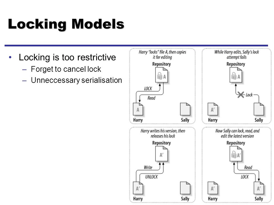 22 - Lect 3 Locking Models Locking is too restrictive –Forget to cancel lock –Unneccessary serialisation