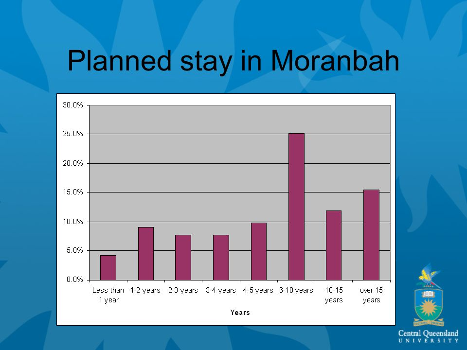 Planned stay in Moranbah
