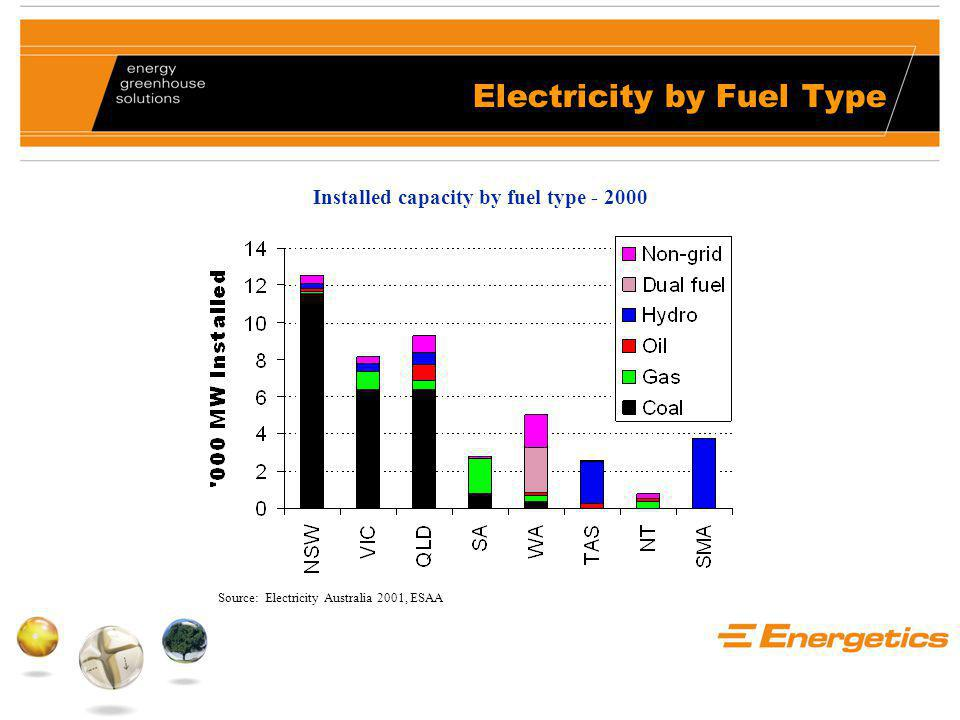 Electricity by Fuel Type Installed capacity by fuel type - 2000 Source: Electricity Australia 2001, ESAA