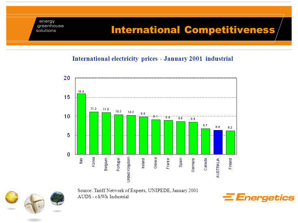 International Competitiveness Source: Tariff Network of Experts, UNIPEDE, January 2001 AUD$ - c/kWh Industrial International electricity prices - January 2001 industrial
