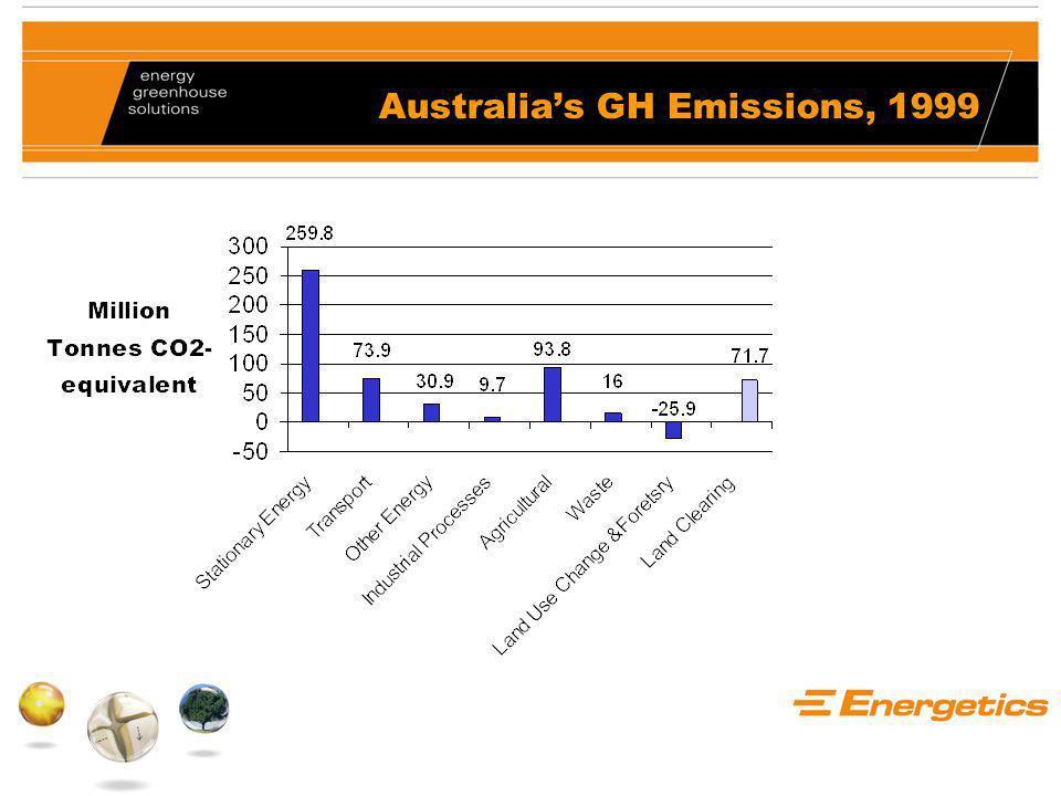 Australia's GH Emissions, 1999