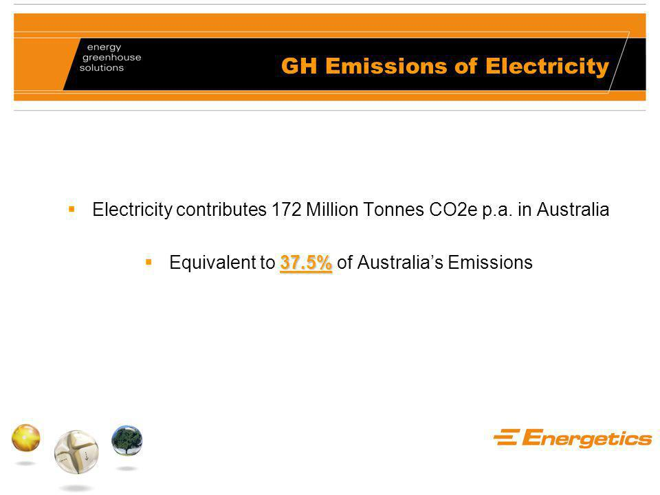 GH Emissions of Electricity  Electricity contributes 172 Million Tonnes CO2e p.a.
