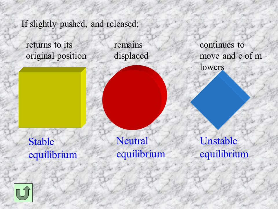 If slightly pushed, and released; returns to its original position remains displaced continues to move and c of m lowers Stable equilibrium Neutral equilibrium Unstable equilibrium