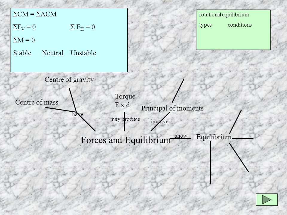 Centre of gravity rotational equilibrium typesconditions Forces and Equilibrium Principal of moments involves Equilibrium show Torque F x d may produce Centre of mass have  CM =  ACM  F V = 0  F H = 0  M = 0 StableNeutralUnstable