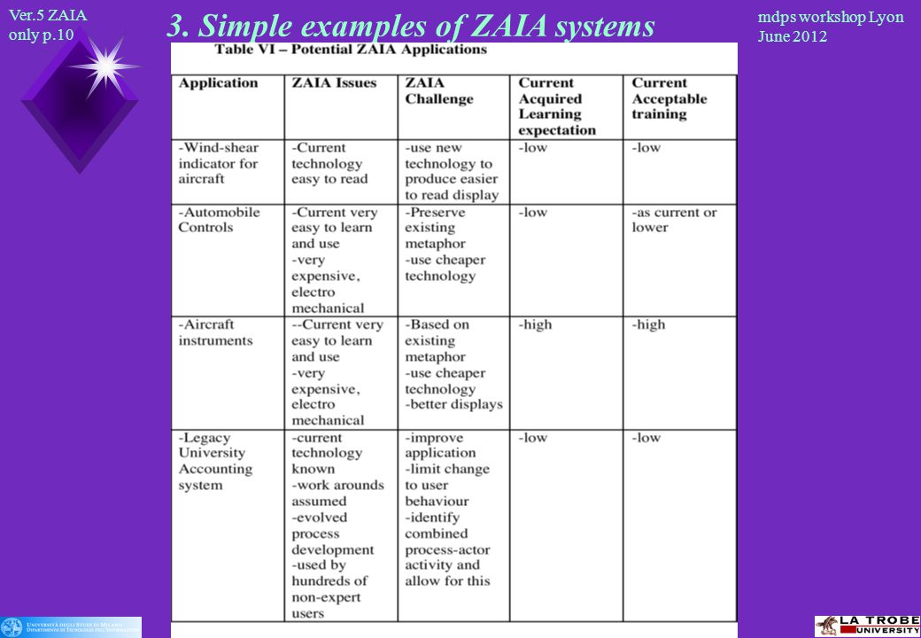 Ver.5 ZAIA only p.10 mdps workshop Lyon June Simple examples of ZAIA systems