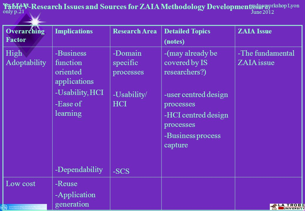 Ver.5 ZAIA only p.21 mdps workshop Lyon June 2012 Table V-Research Issues and Sources for ZAIA Methodology Development (cont'd) Overarching Factor ImplicationsResearch AreaDetailed Topics (notes) ZAIA Issue High Adoptability -Business function oriented applications -Usability, HCI -Ease of learning -Dependability -Domain specific processes -Usability/ HCI -SCS -(may already be covered by IS researchers ) -user centred design processes -HCI centred design processes -Business process capture -The fundamental ZAIA issue Low cost-Reuse -Application generation