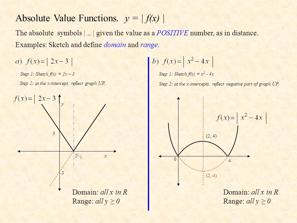 More Examples Step 1: Sketch f(x) =, asymptote at x = 1, y = 0 1 -2 Domain: all x in R, x ≠ 1 Range: all y in R, y > 0 Step 2: Reflect the negative part of the graph UP above the x-axis.
