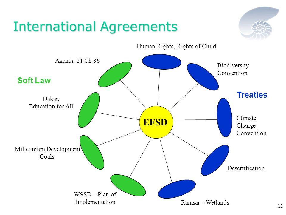 Victoria Coleman © 11 EFSD Human Rights, Rights of Child WSSD – Plan of Implementation Agenda 21 Ch 36 Dakar, Education for All Millennium Development