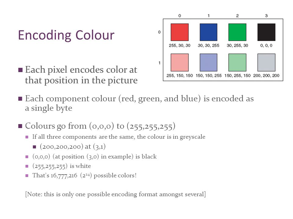 Encoding Colour Each pixel encodes color at that position in the picture Each component colour (red, green, and blue) is encoded as a single byte Colours go from (0,0,0) to (255,255,255) If all three components are the same, the colour is in greyscale (200,200,200) at (3,1) (0,0,0) (at position (3,0) in example) is black (255,255,255) is white That's 16,777,216 (2 24 ) possible colors.