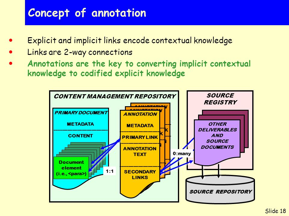 Slide 18 Concept of annotation Explicit and implicit links encode contextual knowledge Links are 2-way connections Annotations are the key to converting implicit contextual knowledge to codified explicit knowledge C ONTENT MANAGEMENT REPOSITORY ANNOTATION METADATA ------------------------- PRIMARY LINK ------------------------- ANNOTATION TEXT ------------------------- SECONDARY LINKS ANNOTATION METADATA ------------------------- PRIMARY LINK ------------------------- ANNOTATION TEXT ------------------------- SECONDARY LINKS SOURCE REGISTRY PRIMARY DOCUMENT METADATA --------------------------------- CONTENT PRIMARY OBJECTS (i.e., ) PRIMARY OBJECTS (i.e., ) 1:1 Document element (i.e., ) PRIMARY OBJECTS (i.e., ) PRIMARY OBJECTS (i.e., ) PRIMARY OBJECTS (i.e., ) 0:many OTHER DELIVERABLES AND SOURCE DOCUMENTS SOURCE REPOSITORY ANNOTATION METADATA ------------------------- PRIMARY LINK ------------------------- ANNOTATION TEXT ------------------------- SECONDARY LINKS Document element (i.e., )