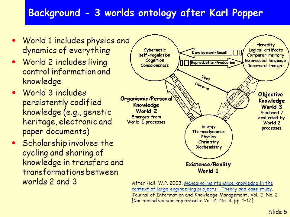 Slide 5 Background - 3 worlds ontology after Karl Popper World 1 includes physics and dynamics of everything World 2 includes living control information and knowledge World 3 includes persistently codified knowledge (e.g., genetic heritage, electronic and paper documents) Scholarship involves the cycling and sharing of knowledge in transfers and transformations between worlds 2 and 3 After Hall, W.P.