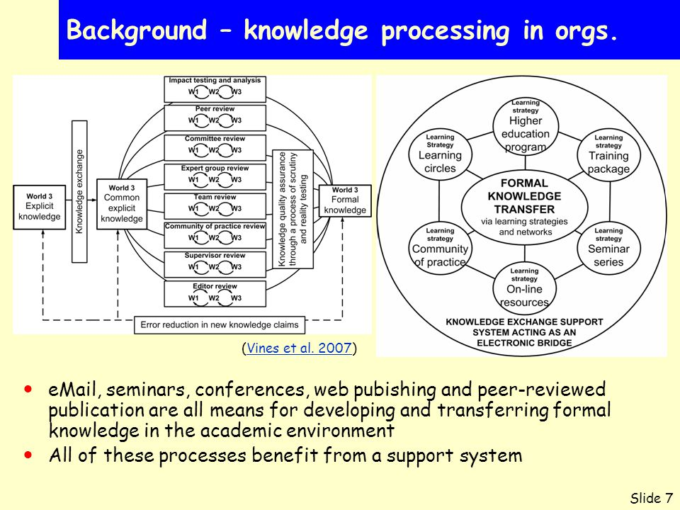 Slide 7 Background – knowledge processing in orgs.