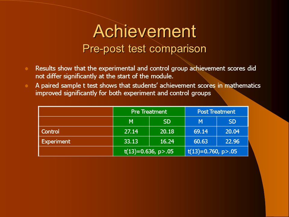 Achievement Pre-post test comparison Results show that the experimental and control group achievement scores did not differ significantly at the start of the module.