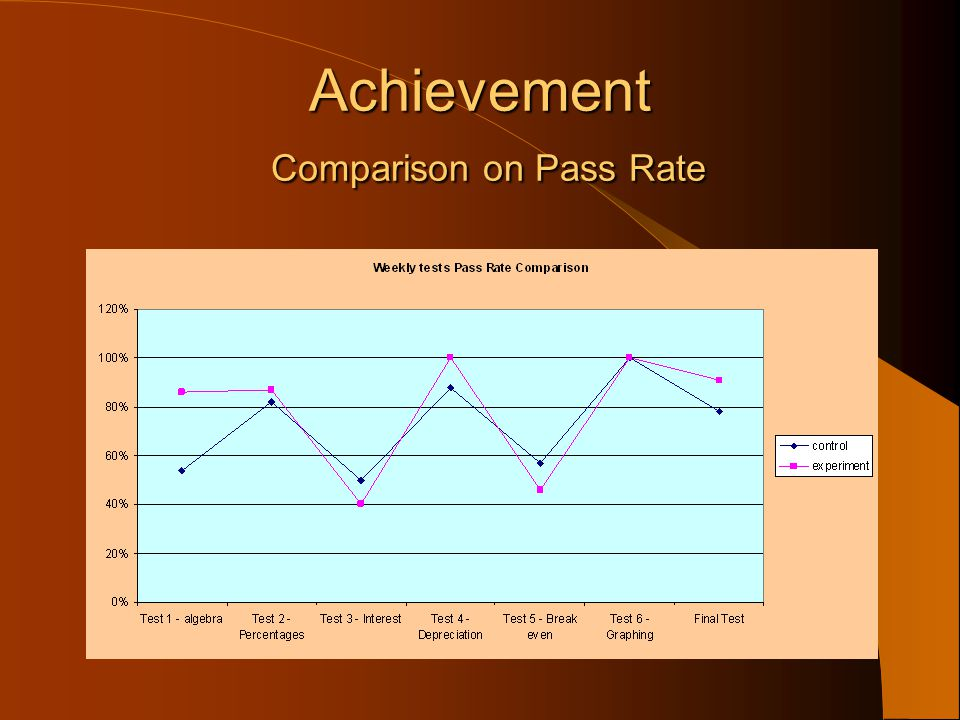 Achievement Comparison on Pass Rate