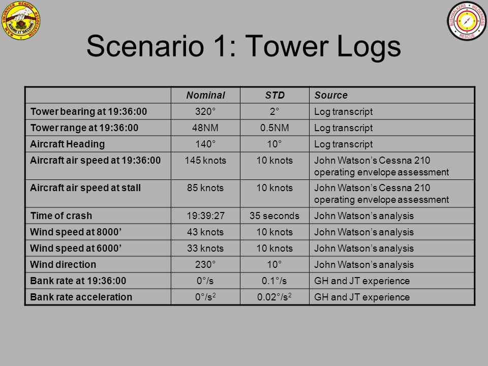 Scenario 1: Tower Logs NominalSTDSource Tower bearing at 19:36:00320°2°Log transcript Tower range at 19:36:0048NM0.5NMLog transcript Aircraft Heading1
