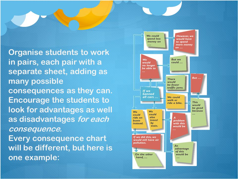 Organise students to work in pairs, each pair with a separate sheet, adding as many possible consequences as they can. Encourage the students to look