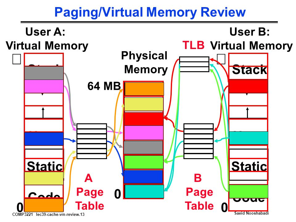 COMP3221 lec39-cache-vm-review.13 Saeid Nooshabadi Paging/Virtual Memory Review User B: Virtual Memory  Code Static Heap Stack 0 Code Static Heap Sta